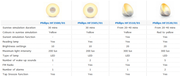 philips wake up light comparison table